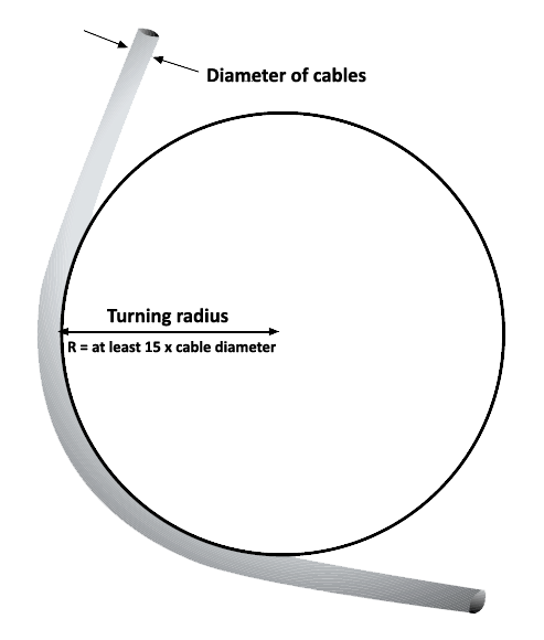 Calculation rule for turning radius of cables